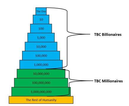 Billionaires-n-Millionaires